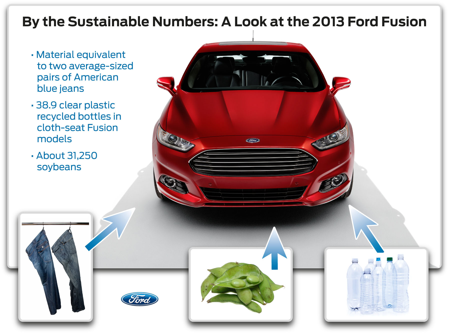 Eco Friendly 2017 Ford Fusion Sustaility